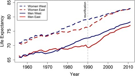 Life expectancy at birth in East and West Germany (Source: Human Mortality Database. www.mortality.org)