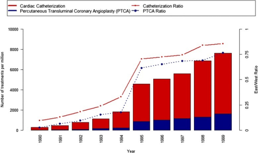 East-West ratio and number of cardiac catheterization and percutaneous transluminal coronary angioplasty treatments per one million persons (Source: German Heart Reports 1990-1999)