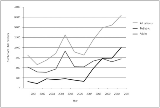 Number of patients treated with extracorporeal membrane oxygenation (ECMO) during theperiod 2001-2011. Graphical representation of ECMO utilization in the United StatesNationwide Inpatient Sample from the period 2001-2011. ECMO utilization increased from1,613 patients in 2001 to 3,597 patients in 2011. Utilization in adults increased from 309patients in 2001 to 2004 patients in 2011; these data for the pediatric population are1,027 and 1,434 patients, respectively.
