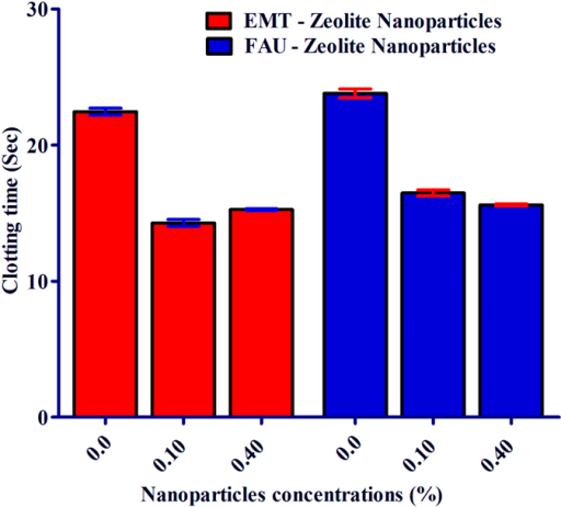 The effect of EMT- and FAU-zeolite nanoparticles on clotting time: prothrombin test (PT) is performed in pooled plasma with and without EMT- and FAU-zeolite nanoparticles (incubation for 30 min) in KC-10 coagulometer. Clotting time is expressed in seconds (Sec). Zeolite nanoparticles (0.1% and 0.4%) are incubated in 100 μl of 100% pooled plasma.