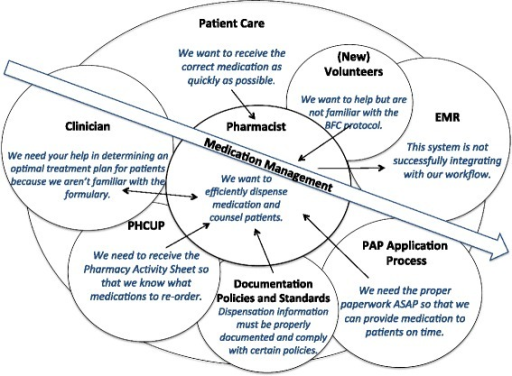 Cultural model. The central arrow represents the main goal of the pharmacists (medication management). The overlapping circles show the main influencs on the pharmacists; size of the circle indicates degree of influence. Text in italics describes the primary concerns of each influencing factor