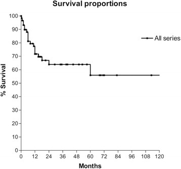 Overall survival (OS) in our series; 5-year OS, 55 %