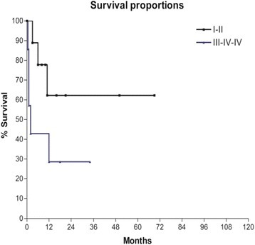 Overall survival according to complications rate P < 0.1