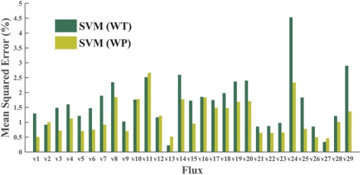 Best results by SVM on WT and WP datasets.Grid searches are performed on both linear and RBF kernels. The results from WP dataset are much better than those from the WT dataset. The result indicated that the size of the dataset is an important factor affecting the predictive power of machine learning models.