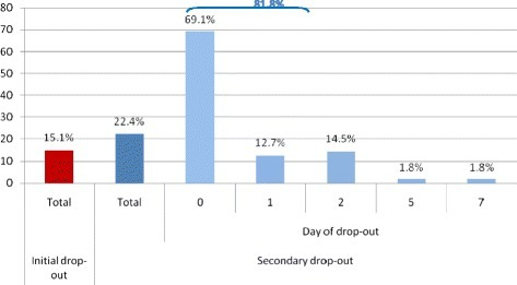 Characteristics of patients (N = 245) concerning initial and secondary dropout, and the day the dropout occurred. Legend: Initial dropout: initial non-attendance for the first scheduled appointment. Secondary dropout: care discontinuation after the first or the second consultation