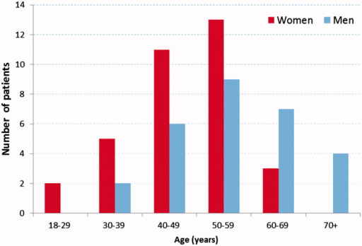 Age distribution of the patients included in the study by sex (34 women and 28 men).