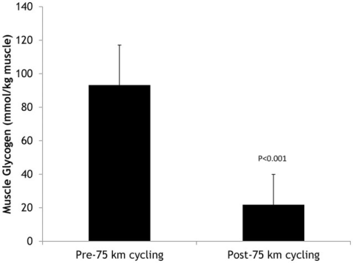Pre- and post-75-km cycling skeletal muscle glycogen levels in N = 20 cyclists.