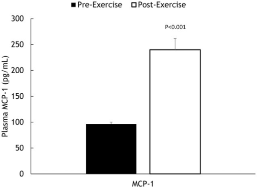 Pre- and post-exercise plasma MCP-1 concentrations.