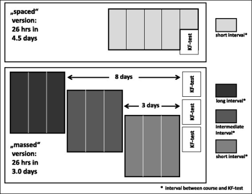 "Study design: Distribution of 26 teaching hours (45 min encounter) of an intensive course in emergency medicine over 4.5 days (spaced version, light grey boxes), and 3.0 days (massed version, dark grey boxes). The massed course version was delivered with three different time intervals between course and assessment: 8 days, 3 days, and 0 days. KF-Test: ""Key-Feature test"""