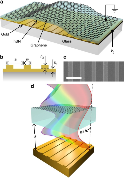 Nanomechanical electro-optical modulator structure.(a) Schematic of our device with air gap height d. (b) Geometric design parameters for our gold nanostripe array. (c) Representative scanning electron microscopy (SEM) micrograph of the nanostripe array (scale bar 2 μm). (d) The working principle of the device. The coloured wave represents an unperturbed standing wave for different wavelengths observed under reflection from the nanostructured mirror.