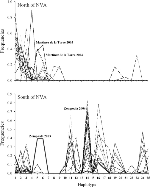 Relative frequencies of the 24 mitochondrial ND4 haplotypes in the 46 collections north (top) and south (bottom) of the Neovolcanic Axis.Haplotype number designations correspond to those in GenBank accessions AF334841–AF334865.