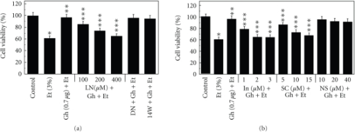 Effect of nitric oxide synthase (a) and cyclooxygenase (b) inhibitors on the ghrelin (Gh)-induced protection of sublingual salivary gland acinar cells against ethanol (Et) cytotoxicity. The cells, preincubated with the indicated concentrations of L-NAME (LN), 200 μM D-NAME (DN) and 30 μM 1400W (14W) or indomethacin (In), SC-560 (SC) and NS-398 (NS), were treated with Gh at 0.7 μg/ml and incubated for 2 h in the presence of 3% Et. The cell-free aliquots of the medium were assayed for lactate dehydrogenase release. Values represent the means ± SD of five experiments. *P < .05 compared with that of control. **P < .05 compared with that of Et alone. ***P < .05 compared with that of Gh + Et.