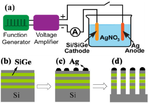 Schematic diagram of the AgNP-based nanowire fabrication sequence. (a) Experimental setup of ECD and fabrication steps of superlattice nanowires. (b) CVD growth of 2D superlattice. (c) ECD of NPs. (d) Plasma etching to create superlattice nanowires.