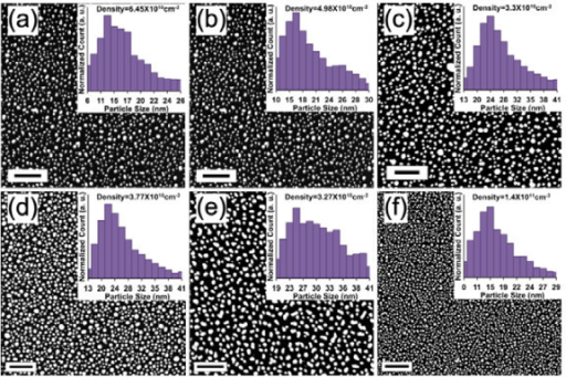 Scanning electron microscopy images and size distribution histograms. Scanning electron microscopy images and size distribution histograms of immersion time and pulse length dependent size distribution of AgNPs. From (a-e) the pulse length τ = 0.5 s with different immersion times: (a) t = 10 s, (b) t = 20 s, (c) t = 30 s, (d) t = 40 s, and (e) t = 50 s. (f) Pulse length τ = 1 ms and t = 50 s. Insets are histograms of the particle diameter. The scale bars in all Figures are 200 nm.