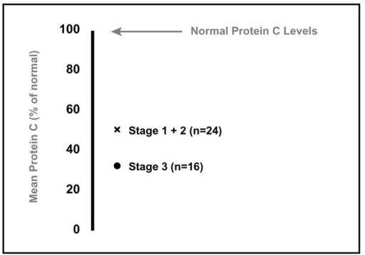 Protein C levels (% of normal) in patients with meningococcaemia. Adapted from Powars et al [9].