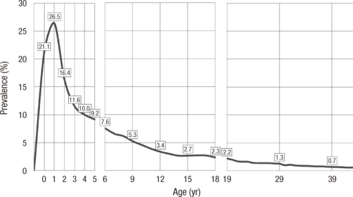 The prevalence of AD by age in Korea in 2008.