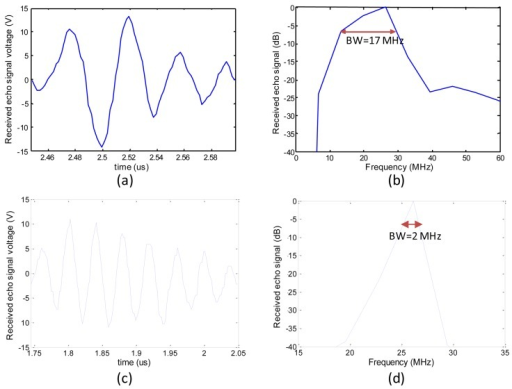 determining bmd through pulse echo ultrasound Ultrasound velocity of trabecular cubes reflects flight is defined as the time from emitted pulse to received 3d-gradient-echo sequence with a te of 7.