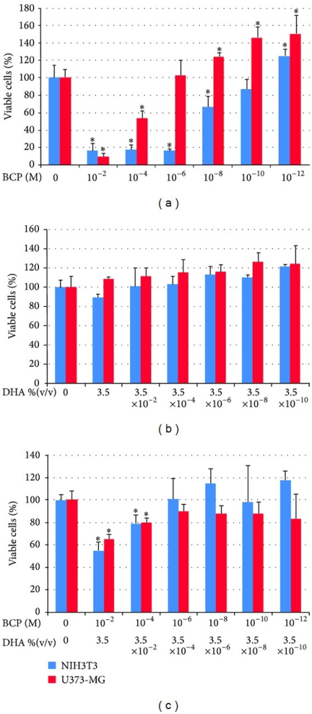 Viability of fibroblasts (NIH3T3) and astrocytes (U373-MG) after 24 hours of contact with different concentrations of BCP (a), DHA (b), or the BCP52%-DHA48% mixture (c). Data are mean ± SD of three experiments run in six replicates. *P < 0.05 versus control.