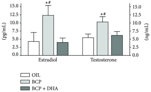 Testosterone and estradiol plasma levels determined at the end of the experimental sessions in OIL (white), BCP (light gray), and BCP+DHA (dark gray) groups. BCP administration for two weeks significantly increased E and T plasma levels, whereas BCP+DHA completely reversed this increase. Histograms represent means ± SEM. Estradiol: *P < 0.04 versus OIL and #P < 0.03 versus BCP+DHA. Testosterone: *P < 0.03 versus OIL and #P < 0.04 versus BCP+DHA.