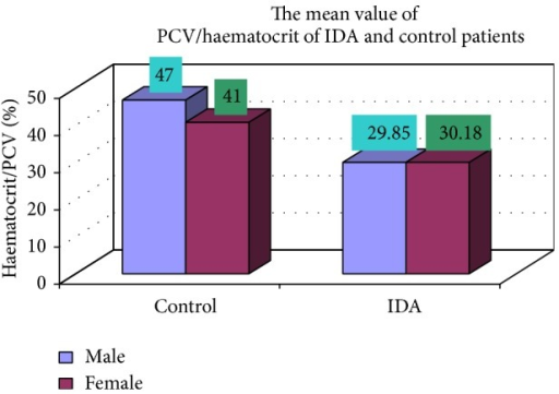 Showing PCV/hematocrit of control and iron deficiency anaemia.
