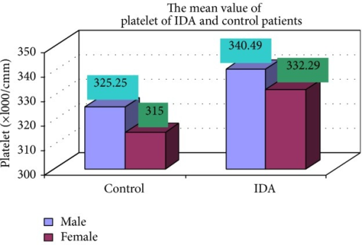 Showing mean value platelets of control and iron deficiency anemia.