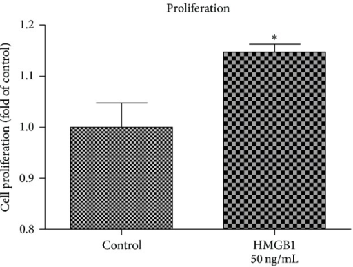 HMGB1 enhances PDL cell proliferation. As determined by MTS assay, HMGB1 stimulation resulted in an increase in hPDL cells proliferation. Data represent the mean ± SD for six independent cultures. *P < 0.05, experimental group versus untreated control.