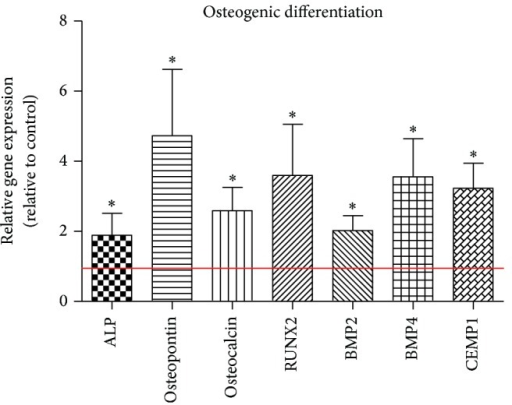 HMGB1 stimulates PDL cell osteogenic differentiation parameters. Osteogenic differentiation parameters were stimulated significantly at the transcriptional level in hPDL cells as determined by real time PCR. Data represent the mean ± SD for six independent cultures. *P < 0.05, experimental group versus untreated control (red line).