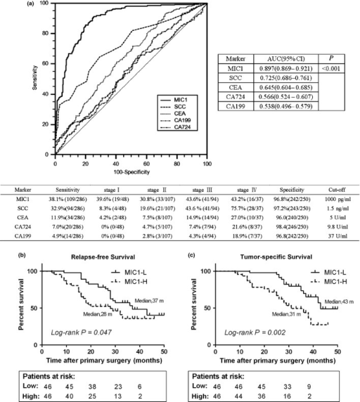 Role of serum macrophage inhibitory factor 1 (MIC1) in the diagnosis and prognosis of esophageal squamous cell carcinoma (ESCC). (a) Receiver operating characteristic (ROC) curve analysis for MIC1, SCC, CEA, CA199 and CA724 as diagnostic markers of ESCC. (b,c) Relapse-free survival and tumor-specific survival curves grouped by the median levels of serum MIC1 in patients before surgery. MIC1-H, MIC1 high level; MIC1-L, MIC1 low level.