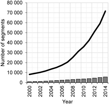 Number of validated virus and viroid segments. The numbers of validated virus and viroid segments available in INSDC databases are depicted by the black line, and the numbers of RefSeq virus and viroid segments by the gray columns. Data was calculated at the end of each year from 2000 to 2014, except for 2014 when data was calculated on September 15. INSDC influenza virus segments are not included.