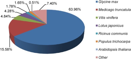 Species distribution of the sequences in All-Unigene.