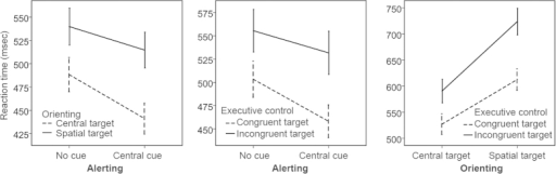 Inter-network interactions. Pairwise interactions were measured in separate blocks. All interactions of alerting × orienting, alerting × executive control, and orienting × executive control were significant. Specific inter-network relationships were shown in Fig. 1. Error bar shows the 95% confidence interval.