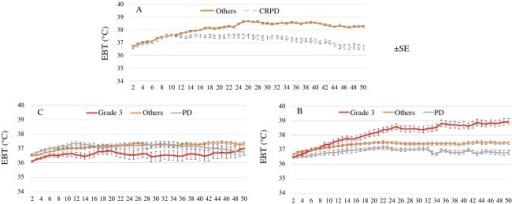 Changes in possible body temperature during 50 min irradiation according to the correlation between total accumulated thermal output (TATO) (A: 549, B: 429–548, C: 428) and objective response. In patients with 429–548 TATO, patients with pathological complete response (ypCR) showed significant increase in temperature (B), but there was no increase in those with 428 or lower TATO (C). Data in the figure are presented as means with standard error (SEM).