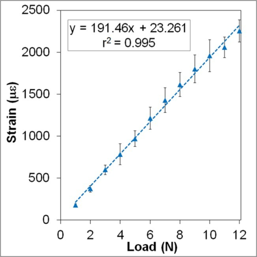 Load/Strain Calibration Curve.This figure demonstrates the linear relationship between applied load and resulting tensile strain at the periosteal mid-diaphysis. For all data points, error bars represent the standard deviation from n = 5 mice.