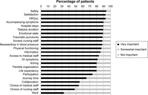 Frequency of importance of outcomes.Abbreviations: GI, gastrointestinal; HRQoL, health-related quality of life.
