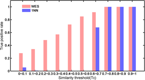 Comparsion of WES with 1NN.The ture positive rate of WES (red) and 1NN (blue) are shown as bars along with the similarity bins (x-axis).