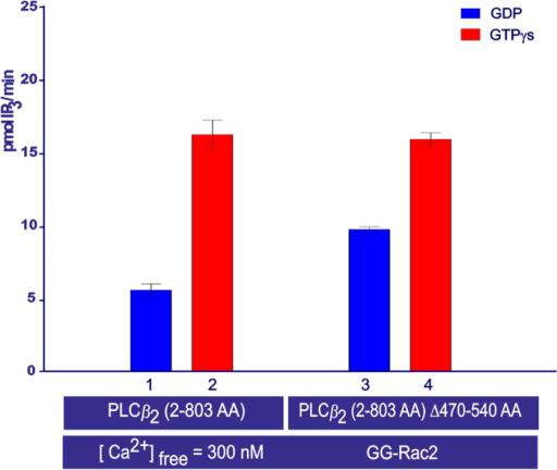PLCβ2 activity measurements obtained using the cell-free system.The bar chart shows the average activity after sample incubation at 30 °C for 45 min, measured in duplicate samples (± the s.e.m.). The samples contained: purified w.t. PLCβ2 (2–803 AA) (0.25 ng/μl), or purified PLCβ2 (2–803 AA) ∆(470–540) (0.125 ng/μl), and DOPE: PtdIns (4,5)P2/[3H]-PtdIns(4,5)P2 lipid vesicles 16:1 mol/mol. All other conditions are the same as for Fig. 2.