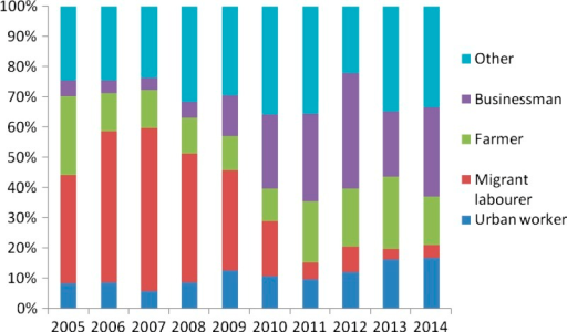Occupation distribution of malaria in Zhejiang Province from 2005 to 2014.