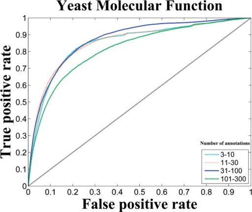 Micro ROC curve of predicting genes for new GO labels on MF in yeast