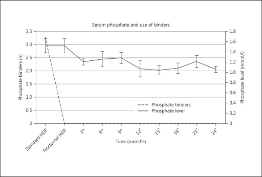 Significant reduction in the use of phosphate binders (p < 0.05 at 3, 6, 9 and 24 months) and phosphate levels (p < 0.05 at 24 months) on conversion from standard 4-hour HDF to nocturnal 8-hour HDF. Means ± standard deviations are given. * n = 9, † n = 5, where n is the number of patients.