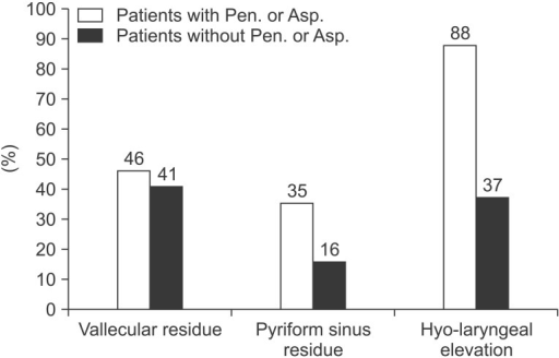 Clinical penetration strategies