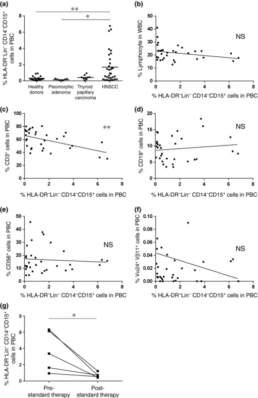 Percentage of granulocytic‐myeloid‐derived suppressor cells (G‐MDSC) in peripheral blood cells and the correlation with the percentage of peripheral lymphocytes. (a) The percentage of HLA‐DR− Lin− CD15+ G‐MDSC from healthy donors and patients with pleomorphic adenoma, thyroid papillary carcinoma and head and neck squamous cell carcinoma (HNSCC). (b–f) The correlation between the percentage of G‐MDSC and the percentage of circulating lymphocytes subsets in HNSCC patients. (g) The percentage of HLA‐DR− Lin− CD14− CD15+ G‐MDSC at pre‐standard and post‐standard therapy in HNSCC patients. *P < 0.05, **P < 0.01.