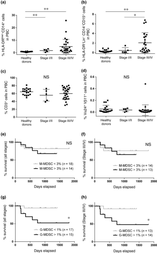 Association of myeloid‐derived suppressor cells subsets with clinical stage and prognosis in head and neck squamous cell carcinoma (HNSCC) patients. (a–d) The percentages of monocytic‐myeloid‐derived suppressor cells (M‐MDSC), granulocytic‐myeloid‐derived suppressor cells (G‐MDSC), CD3+ cells and invariant NKT (iNKT) cells from healthy donors and patients with HNSCC with stage I/II and stage III/IV. The rate of survival between high (>3%) and low (<3%) percentages of M‐MDSC in all stages (e) and stage III/IV (f). The rate of survival between high (>1%) and low (<1%) percentages of G‐MDSC in all stages (g) and stage III/IV (h). *P < 0.05. **P < 0.01.