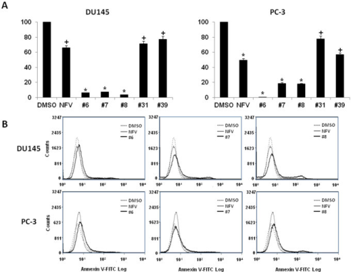 Nelfinavir analogs inhibit proliferation and induce apoptosis in CRPC.(A) Nelfinavir analogs inhibit CRPC proliferation. DIMSCAN assay was performed in nelfinavir- or analog #6, 7, 8, 31, 39-treated DU145 and PC-3 cells. 1000 cells were seeded in a 96-well plate for overnight incubation followed by treatment with DMSO, nelfinavir or its analogs (10 μM) for 3 days. Each experiment was performed in triplicate. Results are presented as mean ± SD. *p < 0.01, +p < 0.05 compared to DMSO control. (B) Nelfinavir analogs induce CRPC apoptosis. DU145 and PC-3 cells were treated with DMSO or 10 μM of nelfinavir or analog #6, 7, 8, 31, 39. After 24 hr, cells were harvested and stained with Annexin V-FITC for detection of apoptosis. Image represents three repeated experiments.