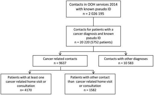 Flowchart of contacts for cancer patients in contact with out-of-hours services (consultation, home visit, simple, telephone or nursing service) in 2014.