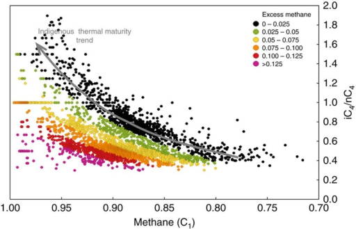 Cross-plot of normalized methane (C1) content versus iC4/nC4ratio for natural gas samples from 1,907 petroleum wells drilled into the Montney formation.Data points are colour-coded by 'excess methane' defined as the amount of methane greater than the inferred indigenous thermal maturity trend (black dots) at comparable iC4/nC4 ratio. The excess methane signature (values greater than 0.025 and shown by coloured dots) is interpreted to indicate methane that is introduced to indigenous hydrocarbon fluids by secondary migration. A reversal in the trend of iC4/nC4 ratios at very high methane contents (>95%), as reported for the Barnett Shale21 (Fig. 2), is not evident in the Montney data set.