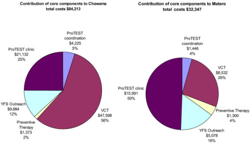 Contribution of core components to site total costs.