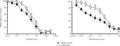 Chemoresistance of A549 human lung cancer cells expressing farnesylated Akt1. Control transfected A549 cells or A549-Akt1 cells were seeded in 96-well plates in medium containing 0.5% serum. Twenty-four hours later the cells were treated with different concentrations of cisplatin (left) or mitoxantrone (right) as indicated and incubated for another 72 h at 37°C. Cell viability was then determined with a standard XTT assay as described in Materials and Methods. Values are the mean of at least three independent experiments.