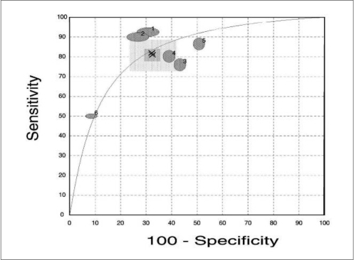 Summary receiver operating characteristic curve of first diagnostic criterion - 0.75. Area under curve represents accuracy of diagnosis. Larger area, greater level of accuracy. Area under curve is 83.4% (74.97, 91.83).