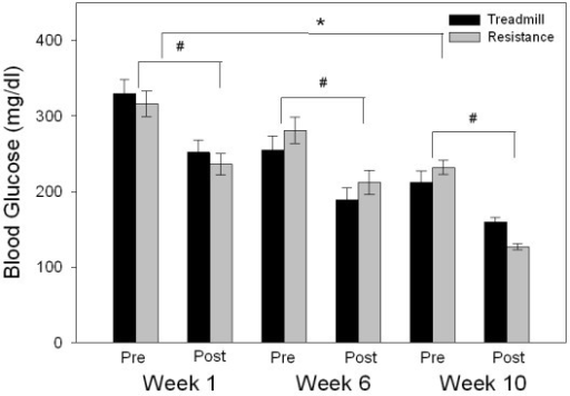 Weekly mean pre- and post-exercise plasma glucose values for both groups shown for weeks 1, 6 and 10. Both treadmill and resistance exercises caused a significant decrease in plasma glucose within each session (#, p < 0.05). Across the weeks, a decrease in pre-and post-exercise plasma glucose was measured with a significant decline from week 1 to 10 (*, p < 0.05).