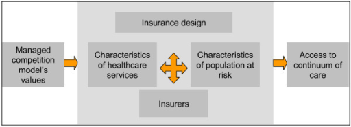 Factors influencing access to the continuum of care based on categories emerging from the study. Figure legend text: Source: authors.